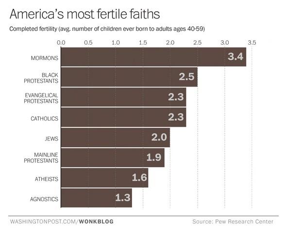 Washington Post Amercia's Most Fertile Religion